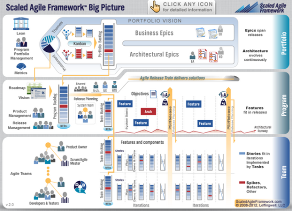 ScaledAgileFramework