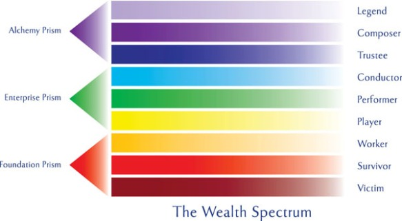 Wealth Spectrum