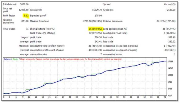 Statistics GER30 20113-2015