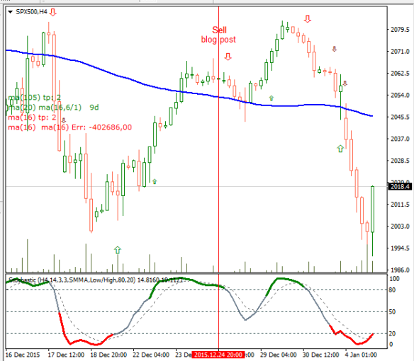 SP500 Opportunity Target reached