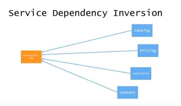 ServiceIndependices